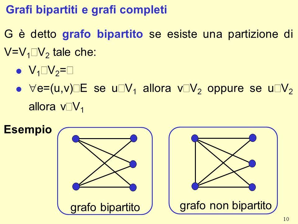 10 Grafi bipartiti e grafi completi G è detto grafo bipartito se esiste una partizione di V=V 1 V 2 tale che: V 1 V 2 = e=(u,v) E se u V 1 allora v V 2 oppure se u V 2 allora v V 1 Esempio grafo bipartito grafo non bipartito