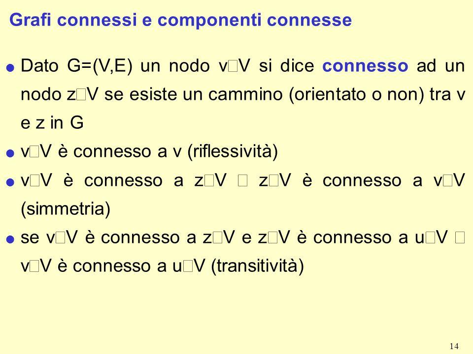 14 Grafi connessi e componenti connesse Dato G=(V,E) un nodo v V si dice connesso ad un nodo z V se esiste un cammino (orientato o non) tra v e z in G v V è connesso a v (riflessività) v V è connesso a z V z V è connesso a v V (simmetria) se v V è connesso a z V e z V è connesso a u V v V è connesso a u V (transitività)
