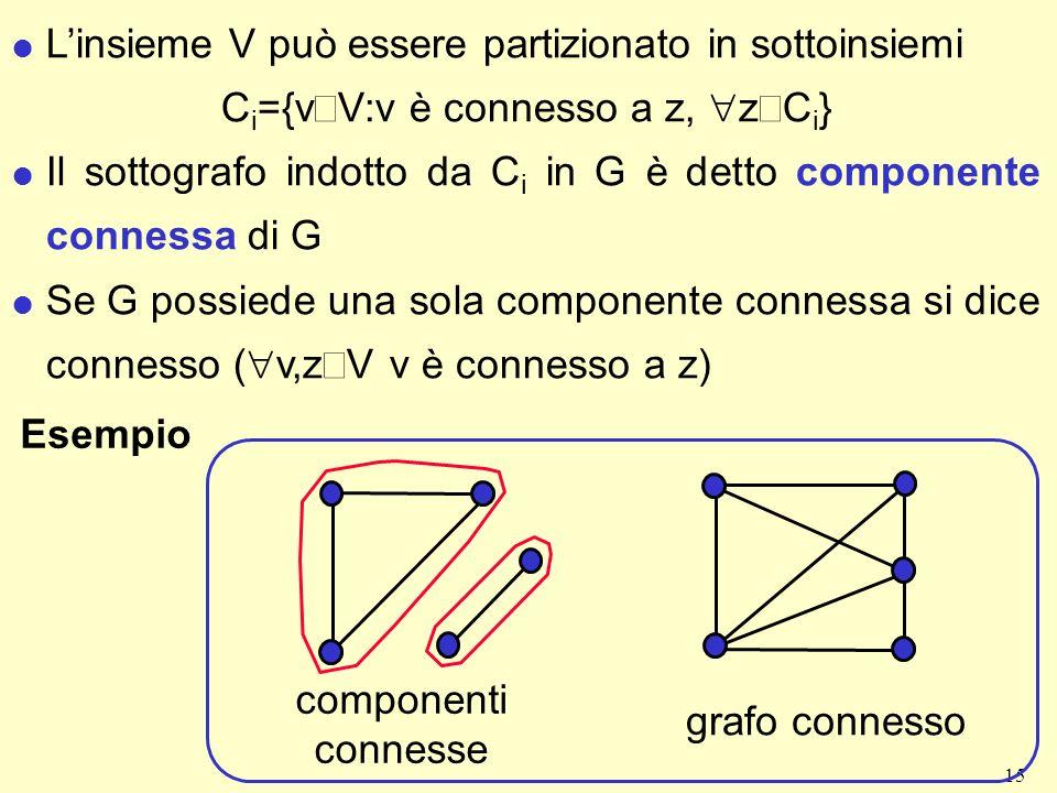 15 l Linsieme V può essere partizionato in sottoinsiemi C i ={v V:v è connesso a z, z C i } l Il sottografo indotto da C i in G è detto componente connessa di G Se G possiede una sola componente connessa si dice connesso ( v,z V v è connesso a z) Esempio componenti connesse grafo connesso