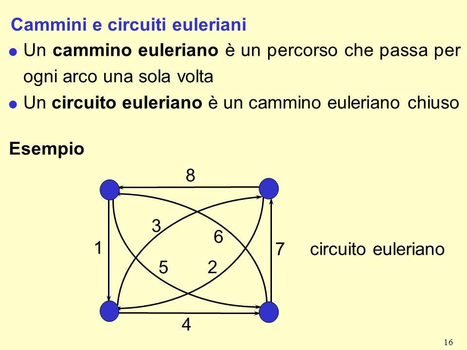 16 Cammini e circuiti euleriani l Un cammino euleriano è un percorso che passa per ogni arco una sola volta l Un circuito euleriano è un cammino euler