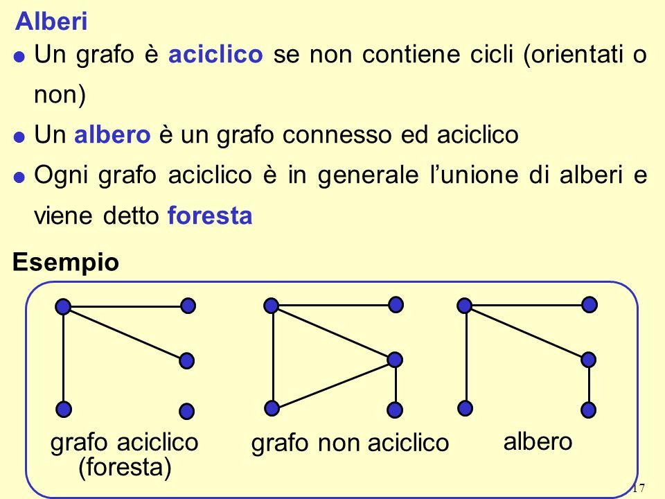 17 Alberi l Un grafo è aciclico se non contiene cicli (orientati o non) l Un albero è un grafo connesso ed aciclico l Ogni grafo aciclico è in generale lunione di alberi e viene detto foresta Esempio grafo aciclico (foresta) grafo non aciclico albero