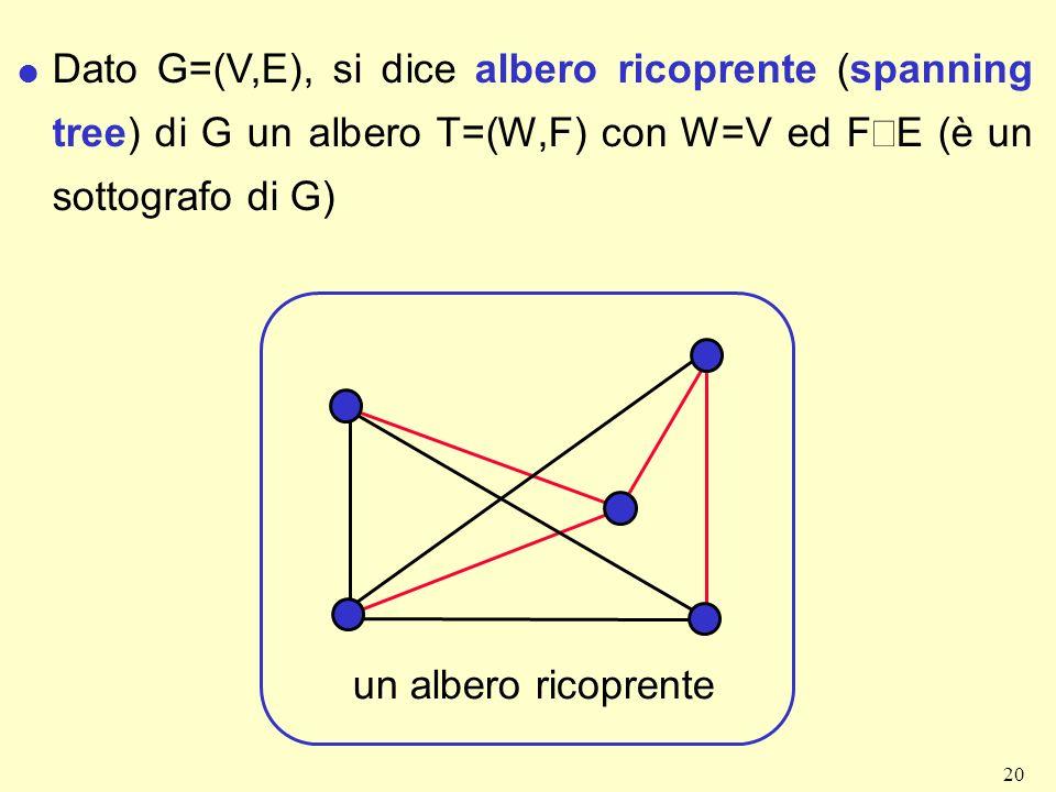 20 Dato G=(V,E), si dice albero ricoprente (spanning tree) di G un albero T=(W,F) con W=V ed F E (è un sottografo di G) un albero ricoprente