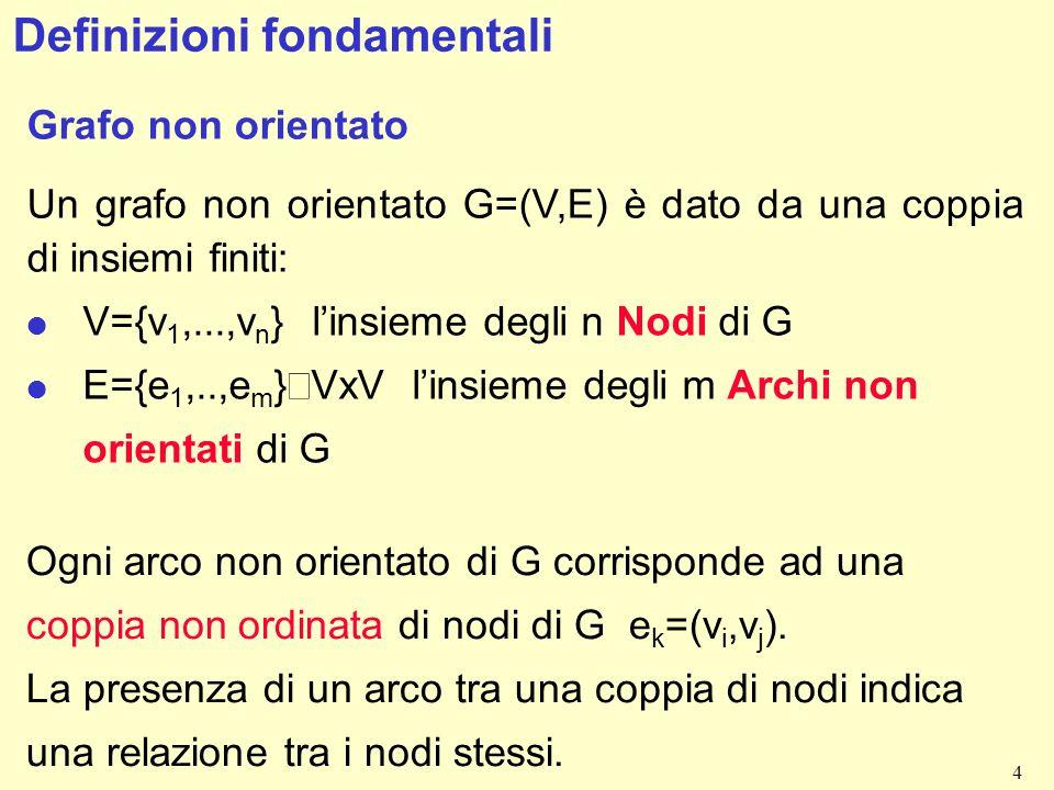 4 Definizioni fondamentali Grafo non orientato Un grafo non orientato G=(V,E) è dato da una coppia di insiemi finiti: l V={v 1,...,v n } linsieme degli n Nodi di G E={e 1,..,e m } VxV linsieme degli m Archi non orientati di G Ogni arco non orientato di G corrisponde ad una coppia non ordinata di nodi di G e k =(v i,v j ).