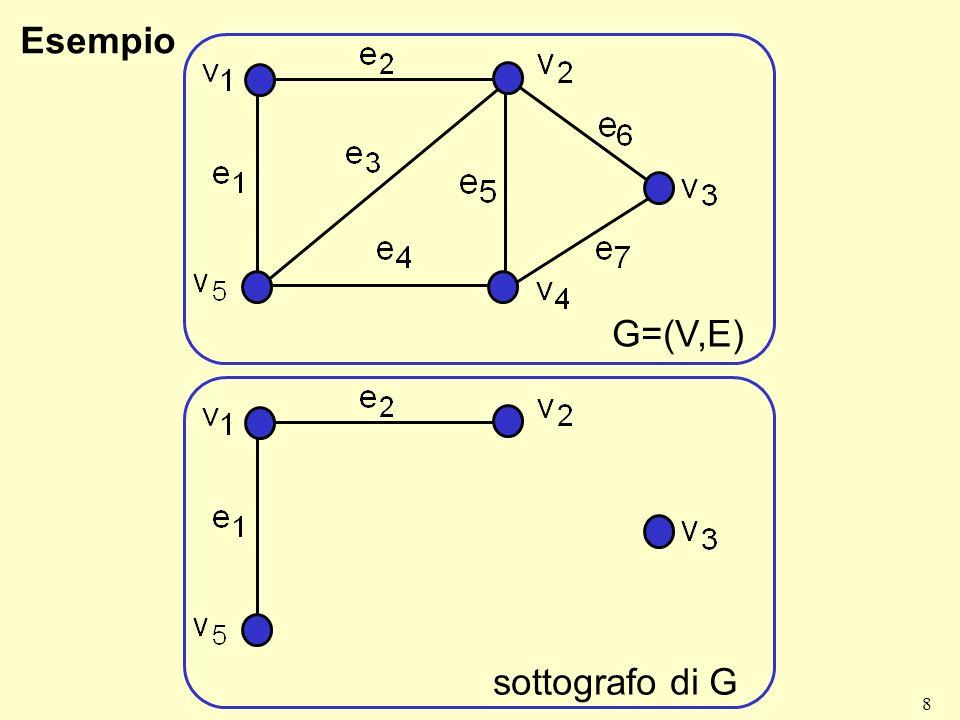8 Esempio G=(V,E) sottografo di G