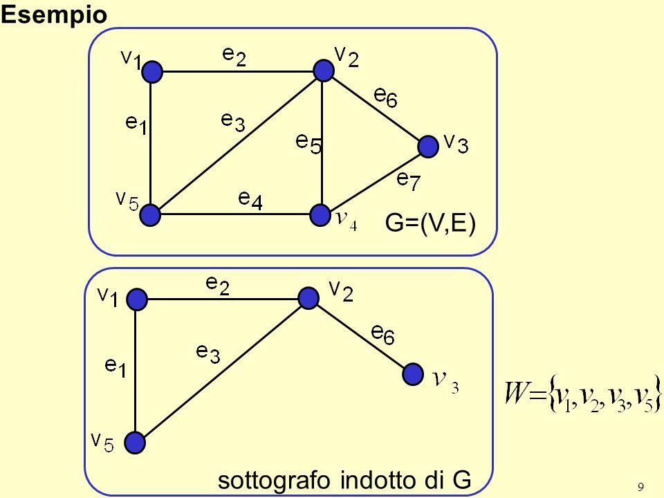 9 Esempio G=(V,E) sottografo indotto di G