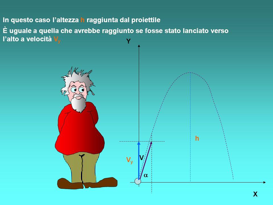In questo caso laltezza h raggiunta dal proiettile Y X V h È uguale a quella che avrebbe raggiunto se fosse stato lanciato verso lalto a velocità V y VyVy