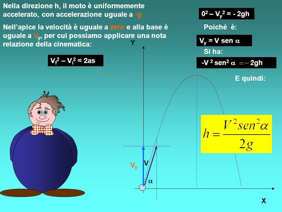 Nella direzione h, il moto è uniformemente accelerato, con accelerazione uguale a -g Y X V h VyVy Nellapice la velocità è uguale a zero e alla base è