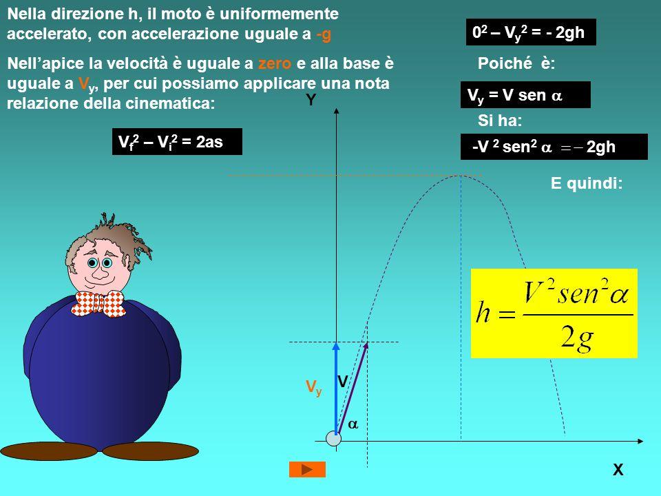 Nella direzione h, il moto è uniformemente accelerato, con accelerazione uguale a -g Y X V h VyVy Nellapice la velocità è uguale a zero e alla base è uguale a V y, per cui possiamo applicare una nota relazione della cinematica: V f 2 – V i 2 = 2as 0 2 – V y 2 = - 2gh Poiché è: V y = V sen Si ha: -V 2 sen 2 2gh E quindi: