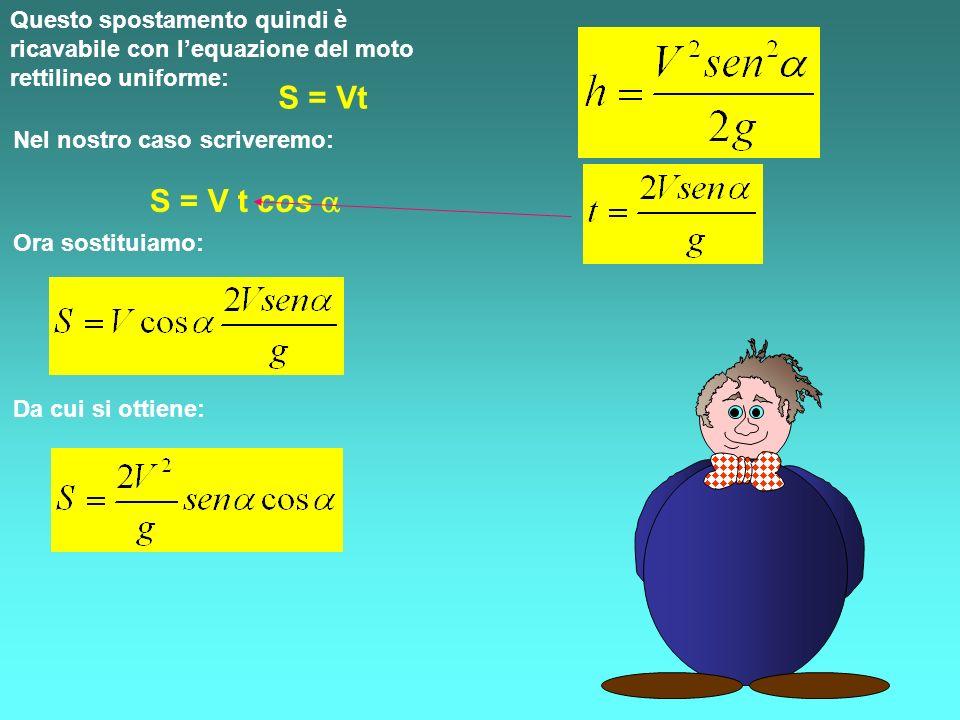 Questo spostamento quindi è ricavabile con lequazione del moto rettilineo uniforme: S = Vt Nel nostro caso scriveremo: S = V t cos Ora sostituiamo: Da cui si ottiene: