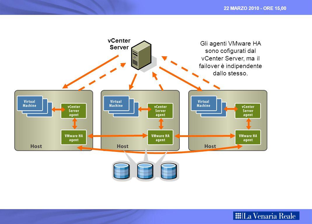 22 MARZO 2010 - ORE 15,00 vCenter Server Gli agenti VMware HA sono cofigurati dal vCenter Server, ma il failover è indipendente dallo stesso.