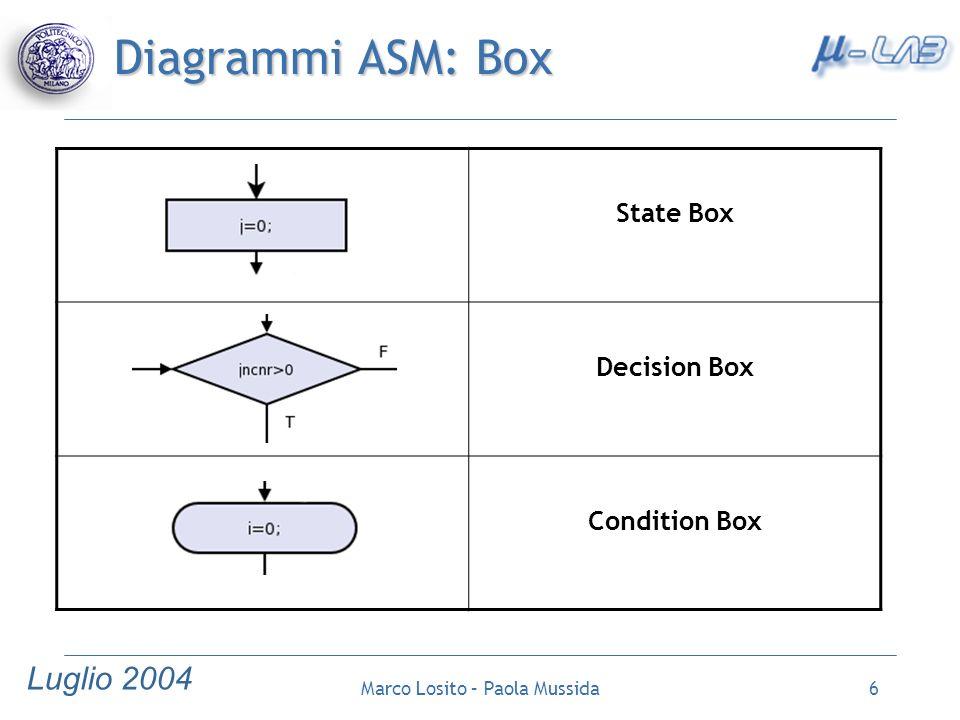 Luglio 2004 Marco Losito – Paola Mussida17 Caso di studio: Diagrammi ASM