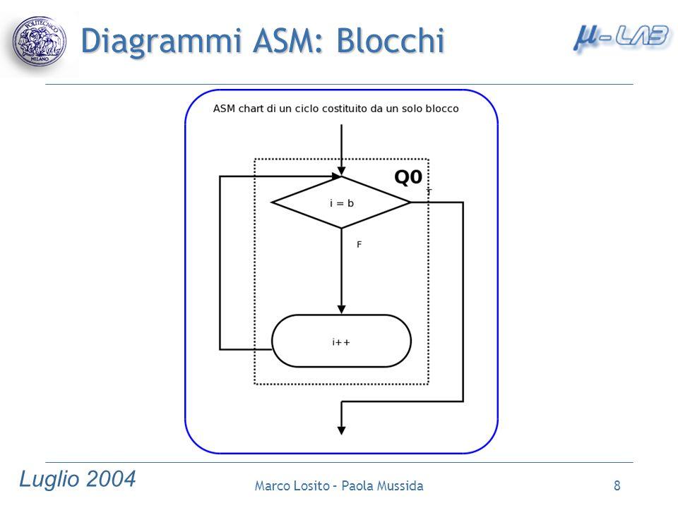 Luglio 2004 Marco Losito – Paola Mussida9 Diagrammi ASM: Blocchi