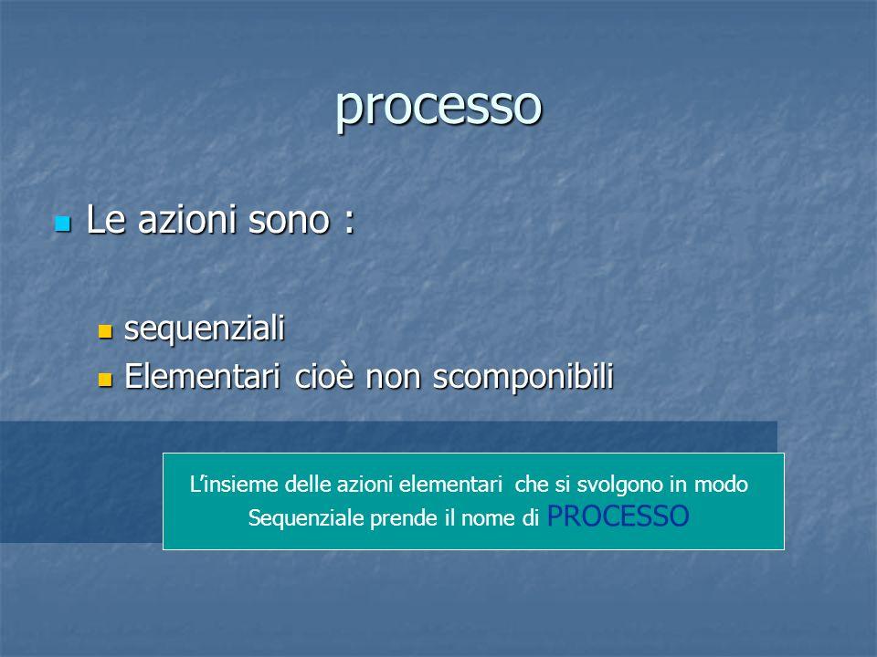 processo Le azioni sono : Le azioni sono : sequenziali sequenziali Elementari cioè non scomponibili Elementari cioè non scomponibili Linsieme delle az