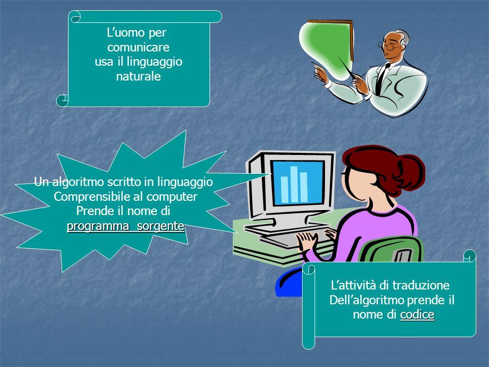 Un algoritmo scritto in linguaggio Comprensibile al computer Prende il nome di programma sorgente Lattività di traduzione Dellalgoritmo prende il codi