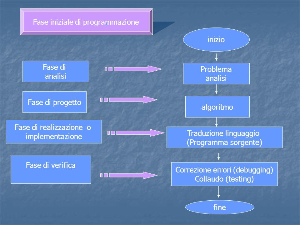 inizio Problema analisi algoritmo Traduzione linguaggio (Programma sorgente) Correzione errori (debugging) Collaudo (testing) fine Fase iniziale di pr