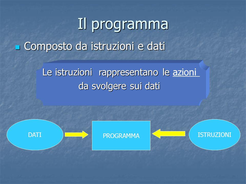 Il programma Composto da istruzioni e dati Composto da istruzioni e dati DATI PROGRAMMA ISTRUZIONI Le istruzioni rappresentano le Le istruzioni rappre