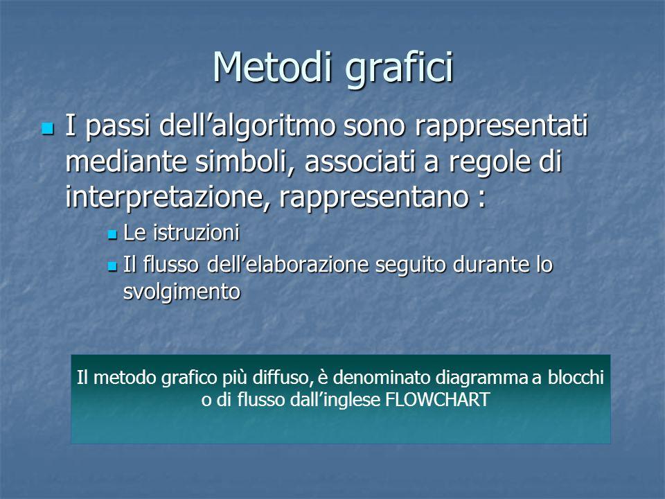 Metodi grafici I passi dellalgoritmo sono rappresentati mediante simboli, associati a regole di interpretazione, rappresentano : I passi dellalgoritmo