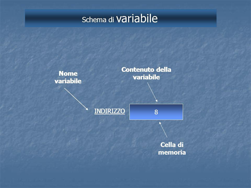 Schema di variabile 8 Nome variabile INDIRIZZO Contenuto della variabile Cella di memoria Nome variabile Contenuto della variabile Nome variabile Cont