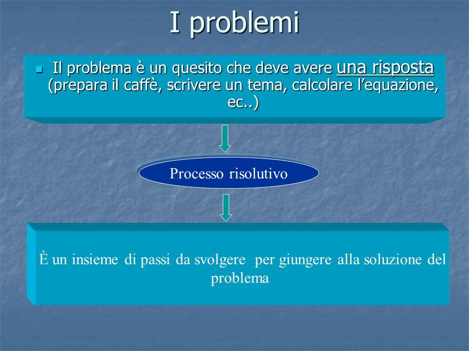 I problemi Il problema è un quesito che deve avere una risposta (prepara il caffè, scrivere un tema, calcolare lequazione, ec..) Il problema è un ques