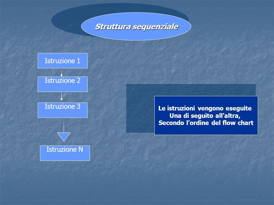 Istruzione 1 Istruzione N Istruzione 3 Istruzione 2 Struttura sequenziale Le istruzioni vengono eseguite Una di seguito allaltra, Secondo lordine del