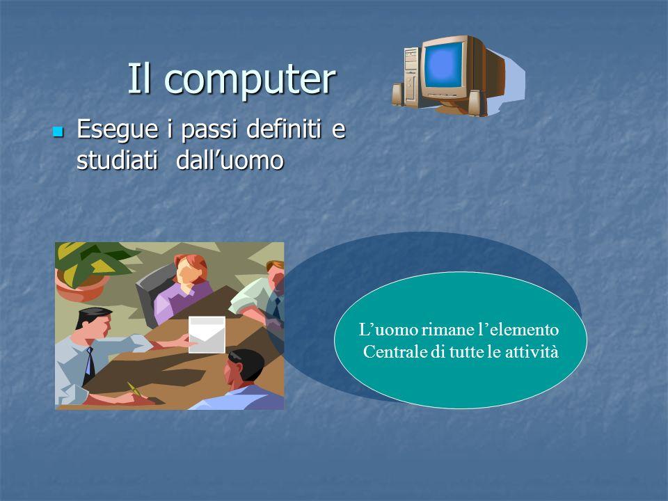 Il computer Esegue i passi definiti e studiati dalluomo Esegue i passi definiti e studiati dalluomo Luomo rimane lelemento Centrale di tutte le attivi