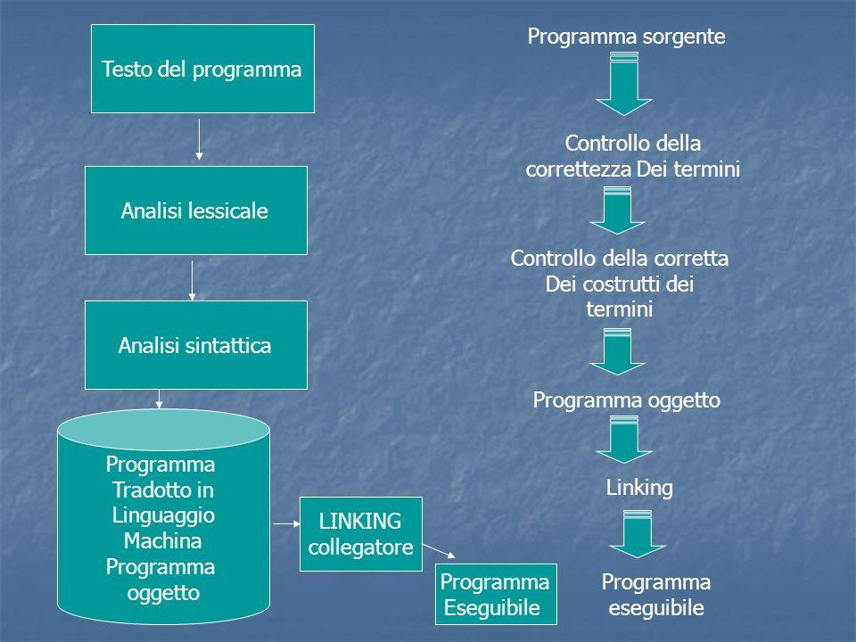 Testo del programma Analisi lessicale Analisi sintattica Programma Tradotto in Linguaggio Machina Programma oggetto Programma sorgente Controllo della