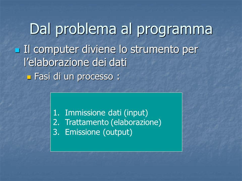 Dal problema al programma Il computer diviene lo strumento per lelaborazione dei dati Il computer diviene lo strumento per lelaborazione dei dati Fasi