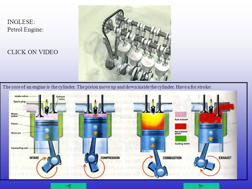 INGLESE: Petrol Engine: CLICK ON VIDEO The core of an engine is the cylinder. The piston move up and down inside the cylinder. Have a for stroke: