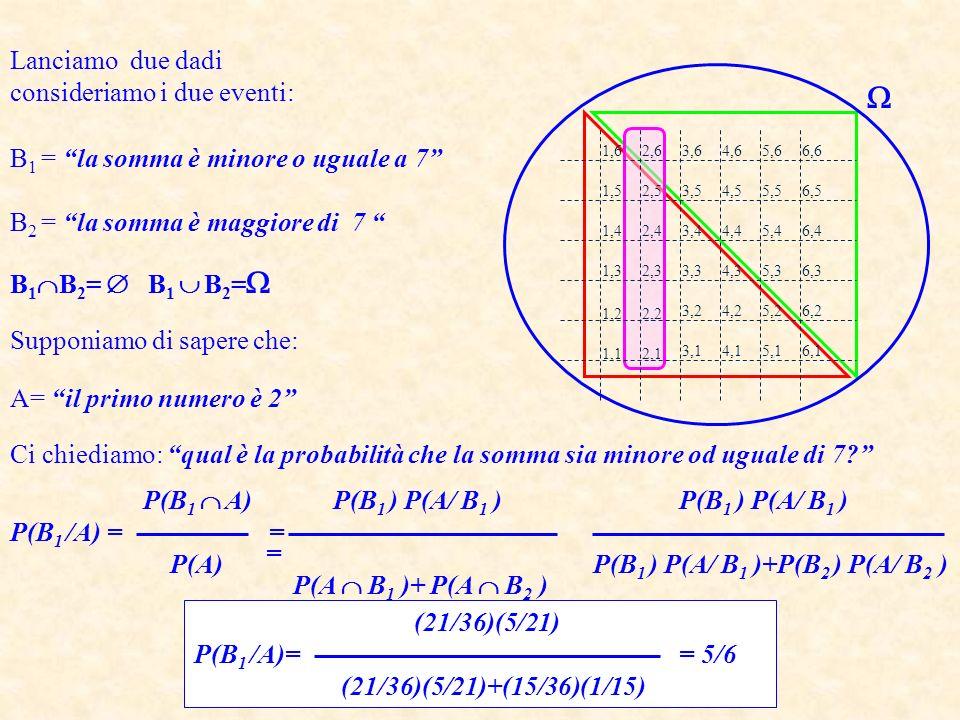 Eventi indipendenti indipendenti Definizione: due eventi A e B sono tra loro indipendenti se P(A B)=P(B)P(A) In generale P(B) P(B/A), se dovesse verificarsi che : P(B)=P(B/A) allora gli eventi A e B sarebbero tra loro indipendenti Esempio: 1 3 5 2 4 6 Lanciamo un dado e consideriamo gli eventi: A= 1,2,3,4 B= 4,5,6 C= 2,4,6 P(A)=4/6 P(B)=3/6 P(C)=3/6 P(A B)=1/6 P(A)P(B) P(A C)=2/6=P(A)P(C) A e B sono dipendenti A e C sono indipendenti