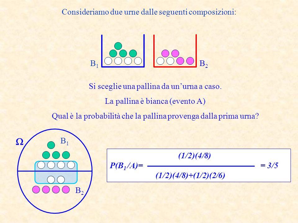 1,1 1,2 1,3 1,4 1,5 1,6 2,2 2,1 2,3 2,4 2,5 2,6 3,1 3,2 3,3 3,4 3,5 3,6 4,1 4,2 4,3 4,4 4,5 4,6 5,1 5,2 5,3 5,4 5,5 5,6 6,1 6,2 6,3 6,4 6,5 6,6 Lanciamo due dadi consideriamo i due eventi: B 1 = la somma è minore o uguale a 7 B 1 B 2 = B 1 B 2 = Supponiamo di sapere che: A= il primo numero è 2 Ci chiediamo: qual è la probabilità che la somma sia minore od uguale di 7.