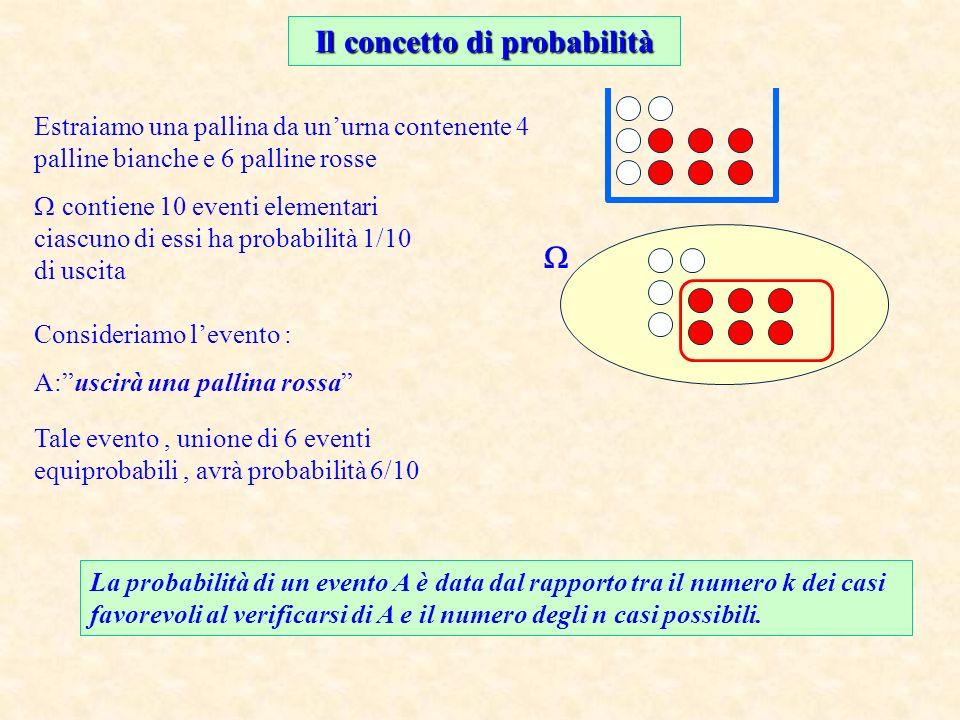 Il concetto di probabilità Estraiamo una pallina da unurna contenente 4 palline bianche e 6 palline rosse contiene 10 eventi elementari ciascuno di essi ha probabilità 1/10 di uscita Consideriamo levento : A:uscirà una pallina rossa Tale evento, unione di 6 eventi equiprobabili, avrà probabilità 6/10 La probabilità di un evento A è data dal rapporto tra il numero k dei casi favorevoli al verificarsi di A e il numero degli n casi possibili.