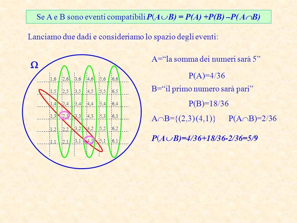 Se A e B sono eventi compatibili P(A B) = P(A) +P(B) –P( A B) Lanciamo due dadi e consideriamo lo spazio degli eventi: 1,1 1,2 1,3 1,4 1,5 1,6 2,2 2,1 2,3 2,4 2,5 2,6 3,1 3,2 3,3 3,4 3,5 3,6 4,1 4,2 4,3 4,4 4,5 4,6 5,1 5,2 5,3 5,4 5,5 5,6 6,1 6,2 6,3 6,4 6,5 6,6 A=la somma dei numeri sarà 5 P(A)=4/36 B=il primo numero sarà pari P(B)=18/36 A B= (2,3) (4,1) P(A B)=2/36 P(A B)=4/36+18/36-2/36=5/9