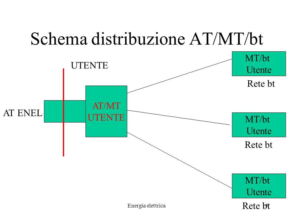 Energia elettrica15 Schema distribuzione AT/MT/bt AT ENEL AT/MT UTENTE UTENTE MT/bt Utente MT/bt Utente MT/bt Utente Rete bt