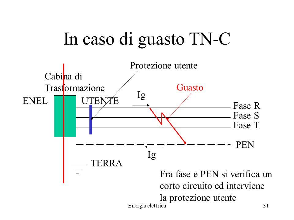 Energia elettrica31 In caso di guasto TN-C ENEL Cabina di Trasformazione UTENTE TERRA Fase R Fase S Fase T PEN Protezione utente Guasto Fra fase e PEN si verifica un corto circuito ed interviene la protezione utente Ig