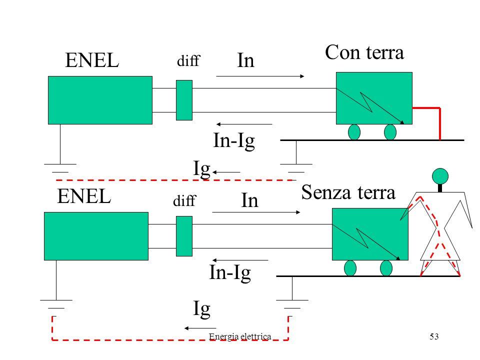 Energia elettrica53 ENEL In In-Ig In In-Ig Ig diff Con terra Senza terra Ig