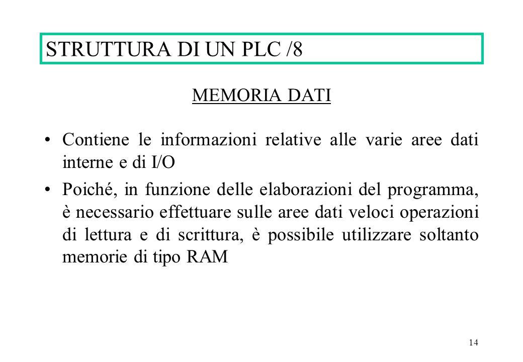 14 STRUTTURA DI UN PLC /8 MEMORIA DATI Contiene le informazioni relative alle varie aree dati interne e di I/O Poiché, in funzione delle elaborazioni del programma, è necessario effettuare sulle aree dati veloci operazioni di lettura e di scrittura, è possibile utilizzare soltanto memorie di tipo RAM