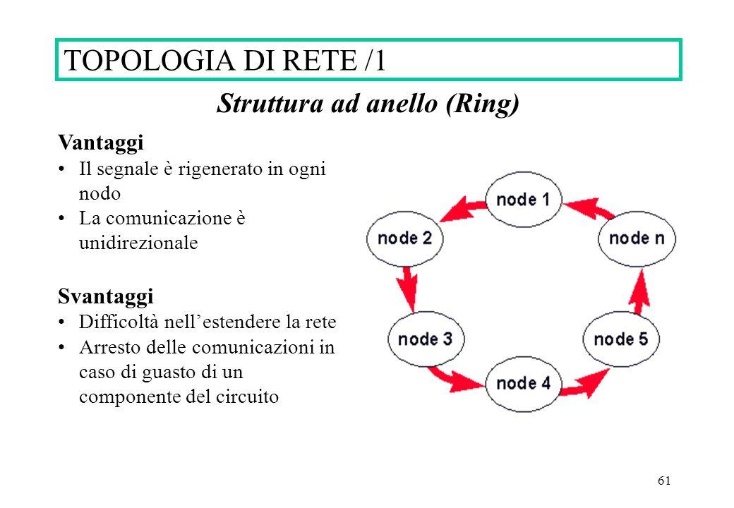 61 Struttura ad anello (Ring) Vantaggi Il segnale è rigenerato in ogni nodo La comunicazione è unidirezionale Svantaggi Difficoltà nellestendere la rete Arresto delle comunicazioni in caso di guasto di un componente del circuito TOPOLOGIA DI RETE /1