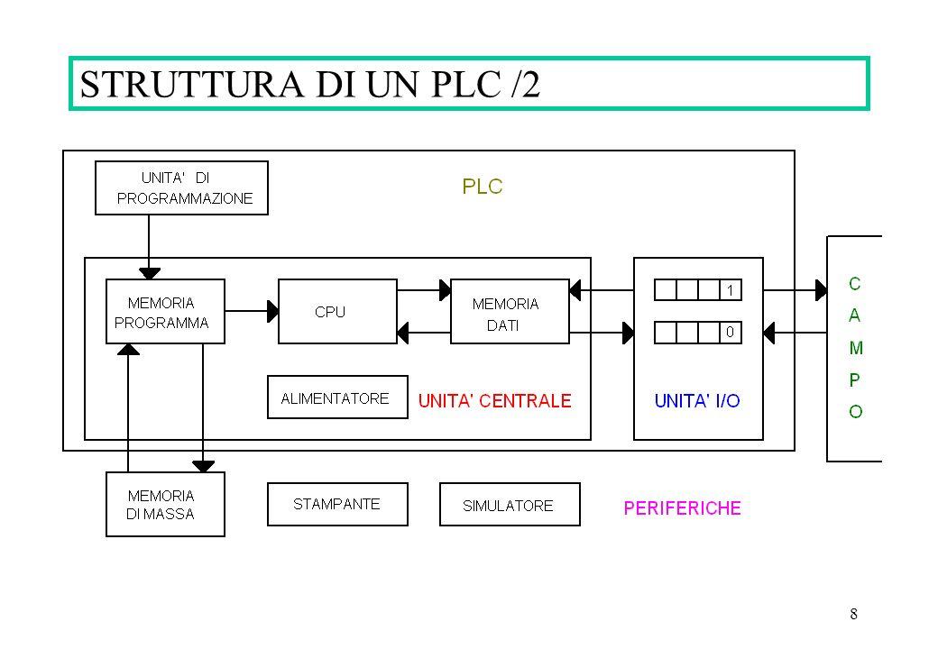 8 STRUTTURA DI UN PLC /2