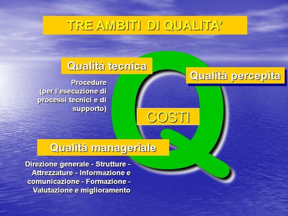QQ Qualità tecnica Qualità manageriale Qualità percepita Direzione generale - Strutture - Attrezzature - Informazione e comunicazione - Formazione - V