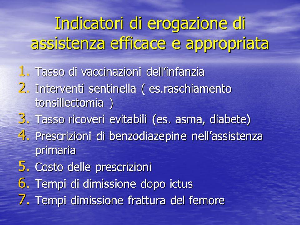 Indicatori di erogazione di assistenza efficace e appropriata 1. Tasso di vaccinazioni dellinfanzia 2. Interventi sentinella ( es.raschiamento tonsill