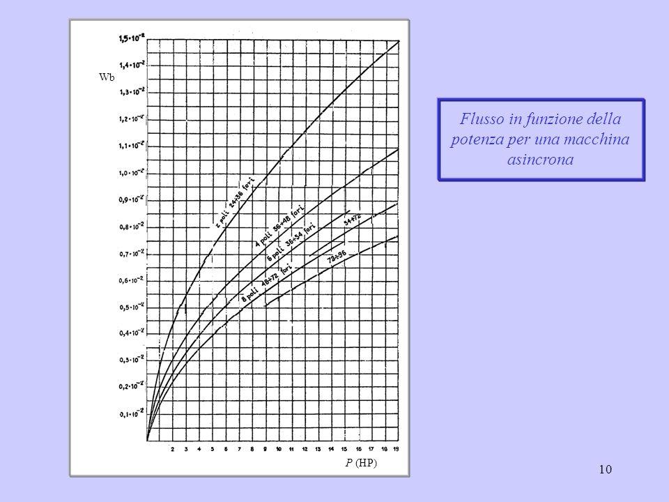 11 Spesso la M n viene espressa in funzione della densità lineare di corrente A [Afili/m] che rappresenta la somma dei valori efficaci delle correnti nei conduttori dellavvolgimento per ogni unità di lunghezza della circonferenza al traferro per n fasi = 3 bcbc bcbc hchc c c I tc : corrente totale di cava ; c : coefficiente di utilizzazione della cava Fmm nominale di statore