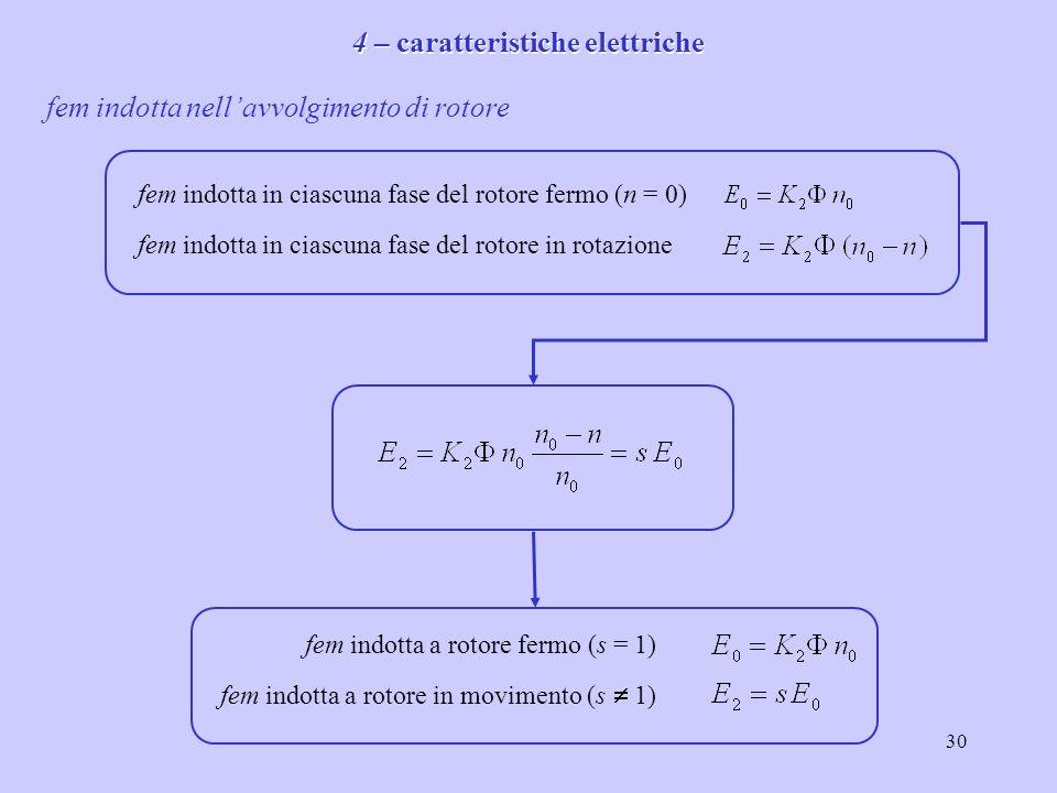 31 Parametri elettrici dellavvolgimento di rotore impedenza reattanza L2L2 induttanza R2R2 resistenza a rotore fermo (s = 1) a rotore in movimento (s 1)