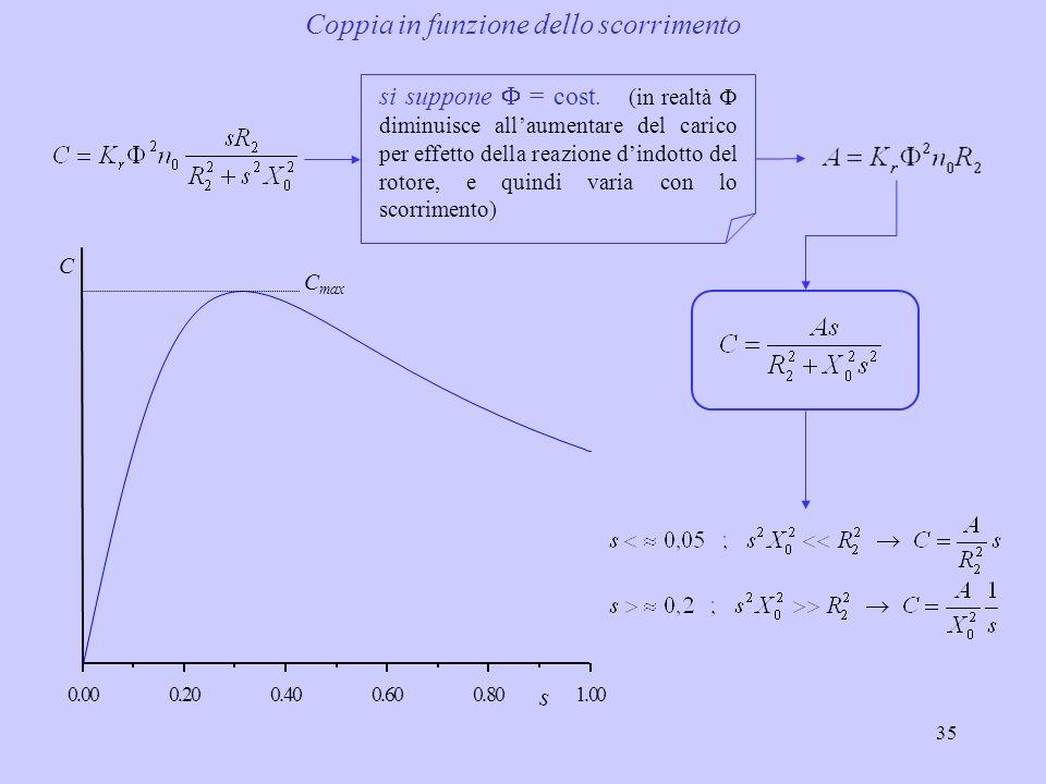 36 Il denominatore diventa minimo per lo scorrimento che corrisponde alla coppia massima è dato dal rapporto fra la resistenza e la reattanza a rotore fermo dellavvolgimento dindotto.