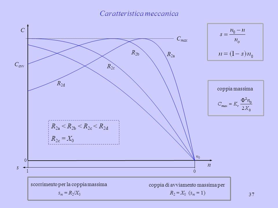 38 C max Coppia in funzione del flusso (motore a 4 poli – n 0 = 1500 g/min) 1500 14251350 1275 n (g/min) 1200 s 00,2 1,2 n 1,1 n n 0,9 n C 0,05 scorrimento di coppia massima s m = 5%