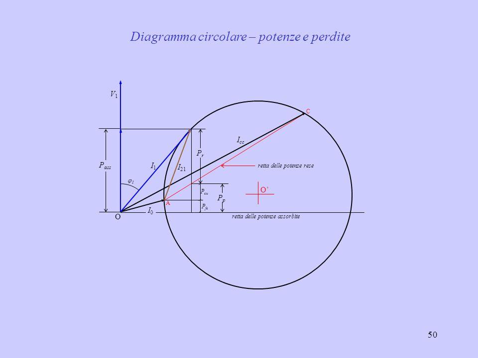 51 O I0I0 I cc V1V1 perdite rame rotore perdite rame statore perdite a vuoto PrPr P curot P custat P0P0 S = 0 S = 1 Potenza resa e perdite