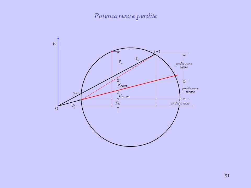 52 0 I0I0 I cc V1V1 perdite rame rotore perdite rame statore perdite a vuoto PrPr P curot P trasmessa scorrimento l c : lunghezza (media) dei conduttori di rotore ; S c : sezione (media) dei conduttori di rotore per una valutazione di prima approssimazione possiamo porre cos = 1