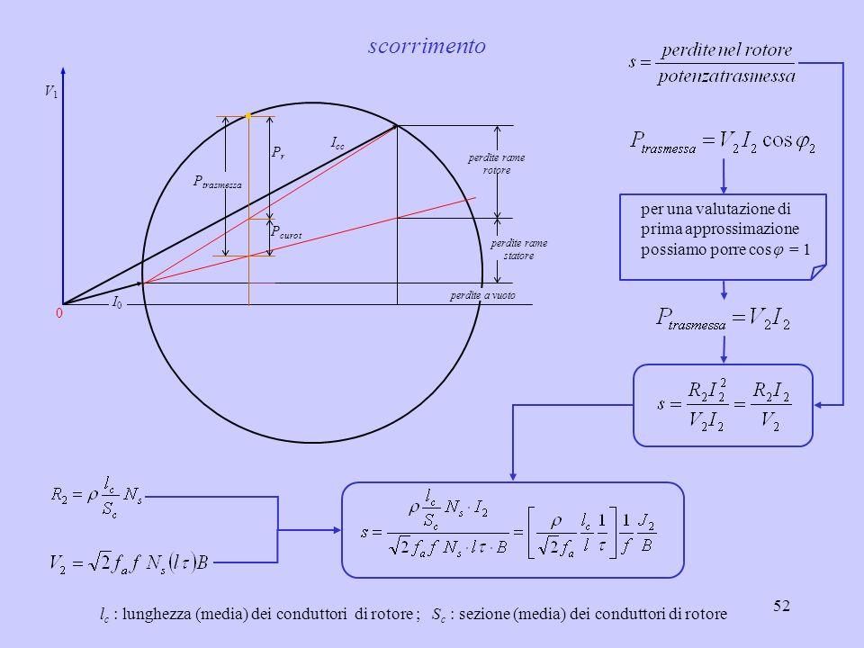 53 0 I0I0 I cc V1V1 perdite rame rotore perdite rame statore perdite a vuoto P trasmessa C retta delle coppie Coppia trasmessa al rotore
