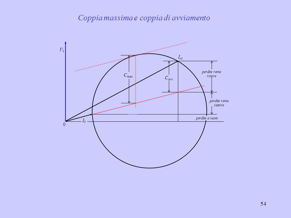 55 0 I0I0 I cc V1V1 perdite rame rotore perdite rame statore perdite a vuoto C max C avv CnCn InIn ad esempio Coppia nominale