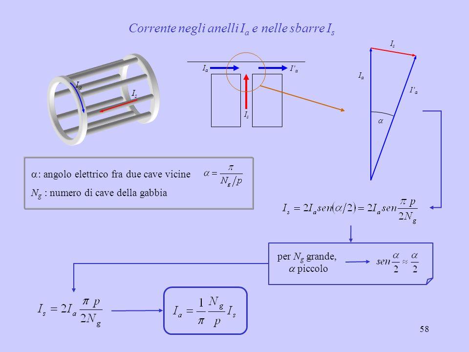 59 Sezioni tipiche di conduttori per avvolgimenti a gabbia gabbia doppia gabbia semplice