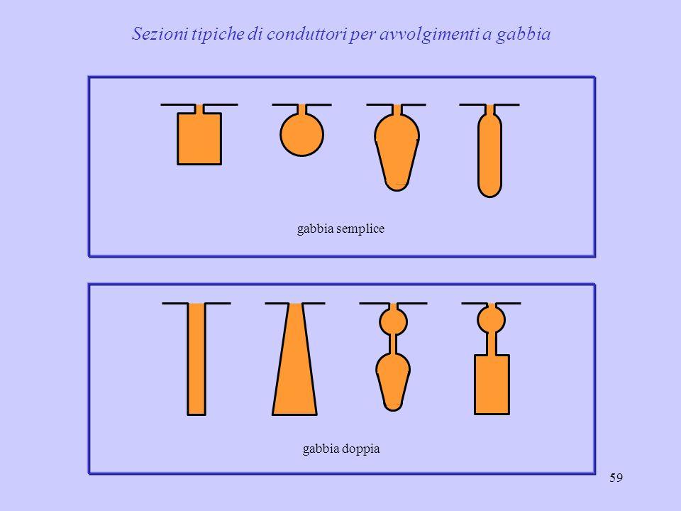 60 Avvolgimento di rotore a doppia gabbia resistenza di rotore R 2 alla frequenza di rotore f 2 (R 2dc = resistenza di rotore in continua) rotore statore gabbia secondaria R s ; X s gabbia primaria R p ; X p h Il flusso concatenato con la gabbia secondaria investe anche il traferro ( ridotta) Il flusso concatenato con la gabbia primaria investe il traferro solo parzialmente ( elevata)